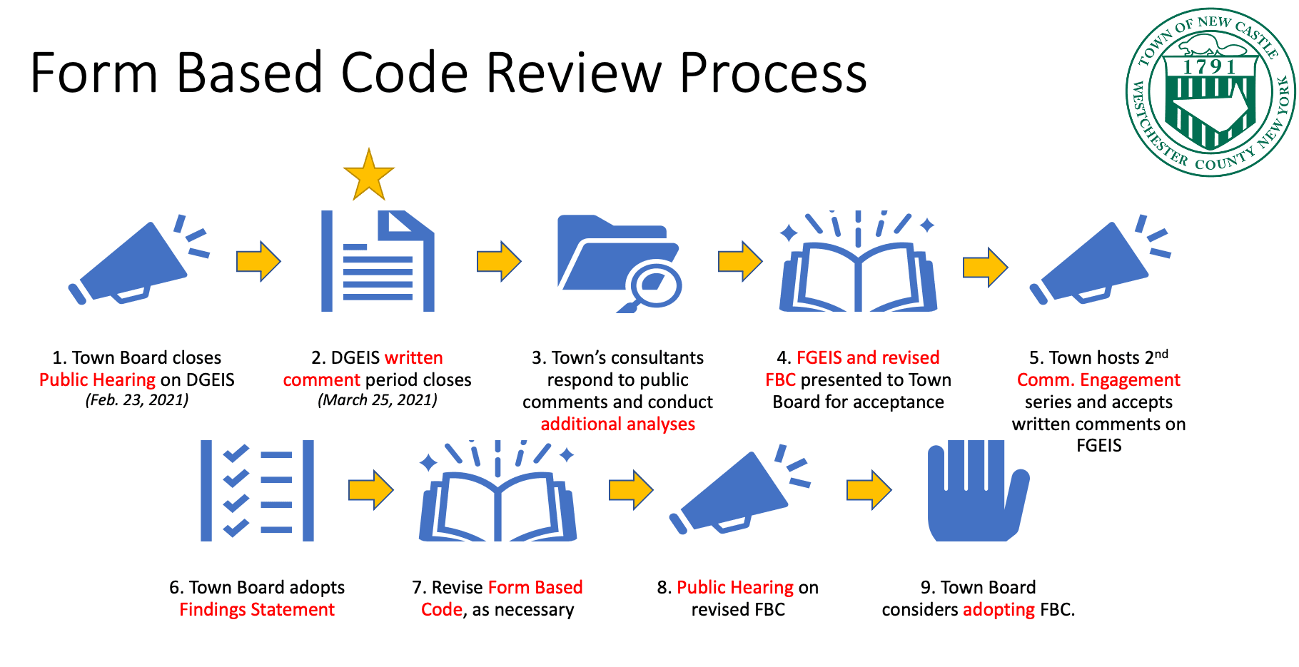 Form Based Code Review Process Revised 2.26.2021